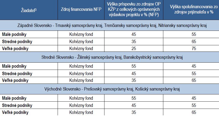 Výška prostriedkov a spolufinancovania