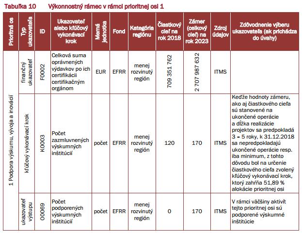 Výkonnostný rámec - Výskum a inovácie